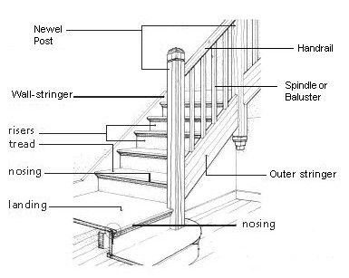 rendering of staircase and all of it's parts are labeled
